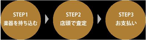 STEP1 楽器を持ち込む STEP2 店頭で査定 STEP3 お支払い