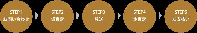 STEP1 お問い合わせ STEP2 仮査定 STEP3 発送 STEP4 本査定 STEP5 お支払い